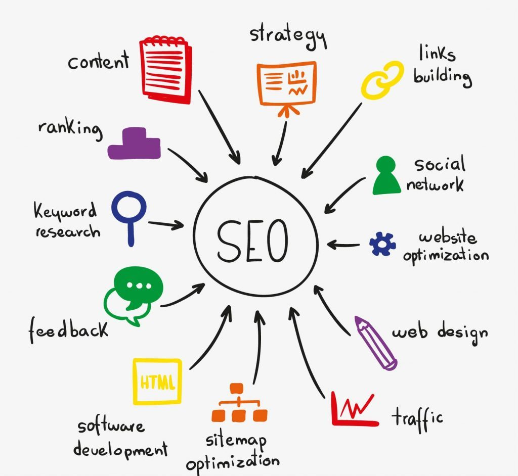 How to hire an seo consultant ?